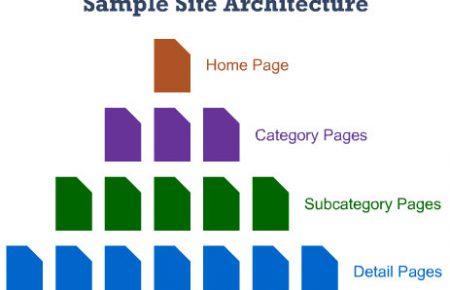 معماری سایت چیست؟ اهمیت معماری سایت در سئو